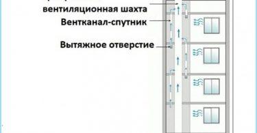 El principio de la ventilación en el edificio de apartamentos