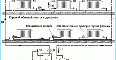Diseño de un sistema de calefacción de la casa privada